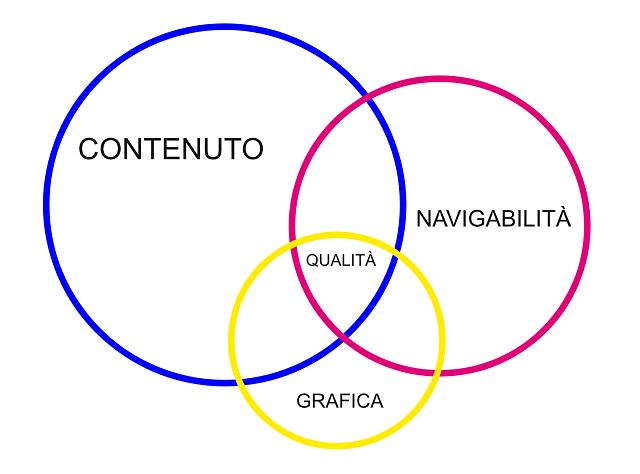 Diagramma usabilità