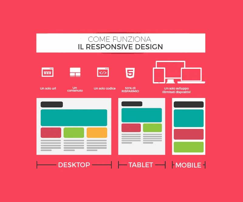 Sito per dispositivi mobili le tre tecniche principali for Sito web per la progettazione di mobili